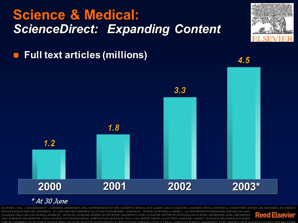 Science & Medical: ScienceDirect: Expanding Content Full text articles (millions) Full text articles (millions)1.22000 1.82001 3.32002 2003*4.5 * At 30 June