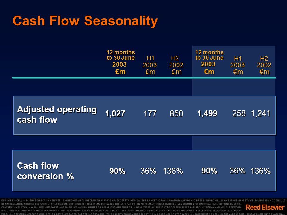 Cash Flow Seasonality Cash flow conversion % 90%36% 136% 1,027177 850 £m£m£m£m 12 months to 30 June £m £m 2003 2002 2003 90%36% 136% 1,499258 1,241 m 12 months to 30 June m m 2003 2002 2003 H1 H2 Adjusted operating cash flow