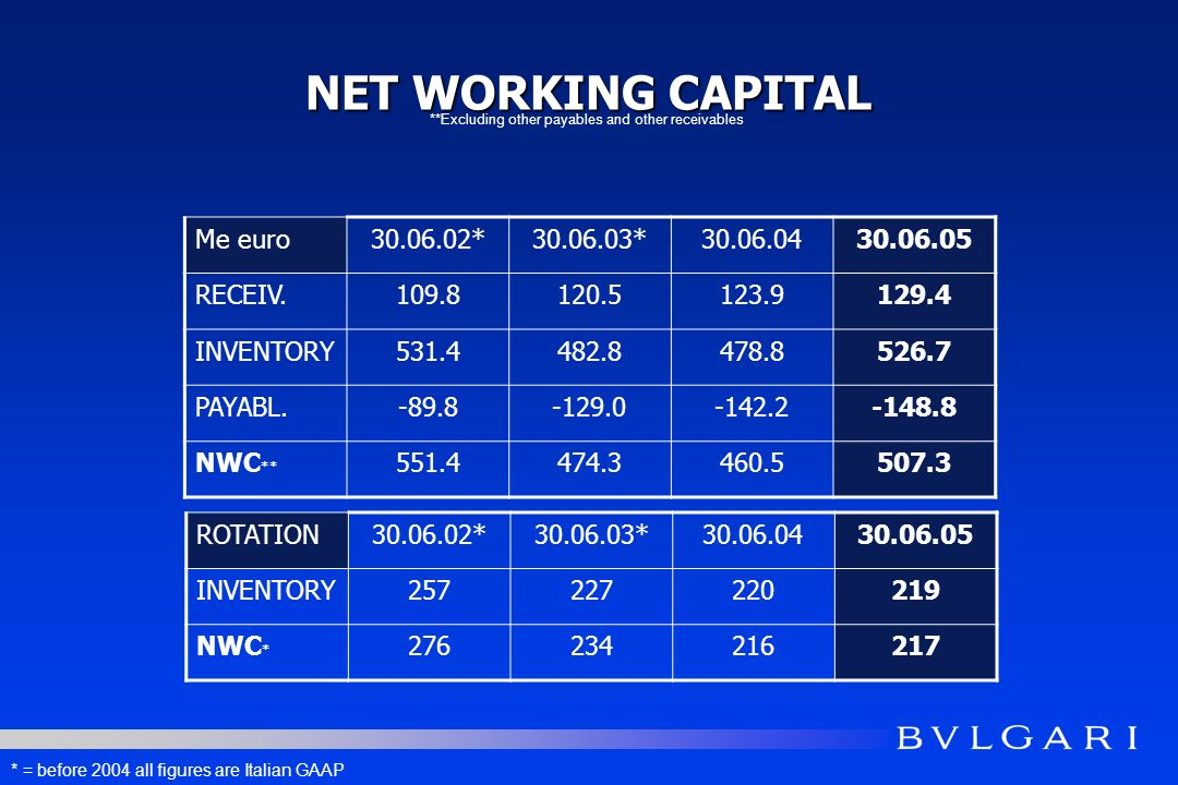 NET WORKING CAPITAL Me euro30.06.02*30.06.03*30.06.0430.06.05 RECEIV.109.8120.5123.9129.4 INVENTORY531.4482.8478.8526.7 PAYABL.-89.8-129.0-142.2-148.8 NWC ** 551.4474.3460.5507.3 **Excluding other payables and other receivables ROTATION30.06.02*30.06.03*30.06.0430.06.05 INVENTORY257227220219 NWC * 276234216217 * = before 2004 all figures are Italian GAAP