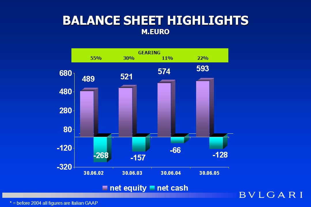 BALANCE SHEET HIGHLIGHTS M.EURO GEARING 55% 30% 11% 22% * = before 2004 all figures are Italian GAAP