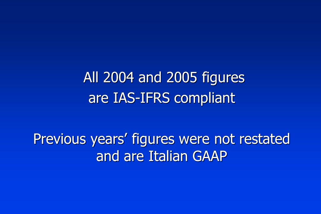 BALANCE SHEET HIGHLIGHTS M.EURO GEARING 55% 30% 11% 22% * = before 2004 all figures are Italian GAAP