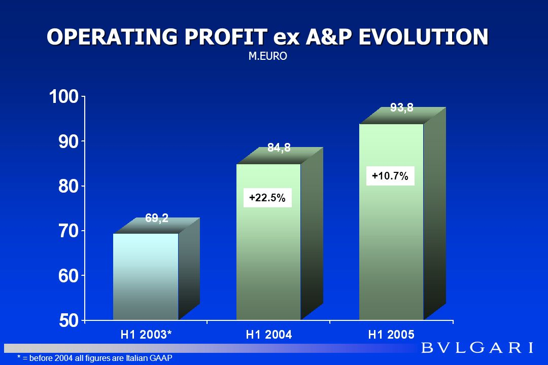 OPERATING PROFIT ex A&P EVOLUTION OPERATING PROFIT ex A&P EVOLUTION M.EURO +10.7% * = before 2004 all figures are Italian GAAP +22.5%