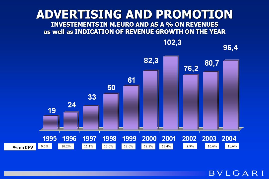 ADVERTISING AND PROMOTION INVESTEMENTS IN M.EURO AND AS A % ON REVENUES as well as INDICATION OF REVENUE GROWTH ON THE YEAR 9.9%9.6% 10.2%11.1%13.6%12.6% % on REV 12.2%13.4% 10.6%11.6%