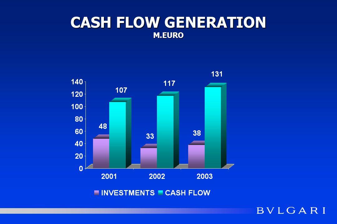 CASH FLOW GENERATION M.EURO