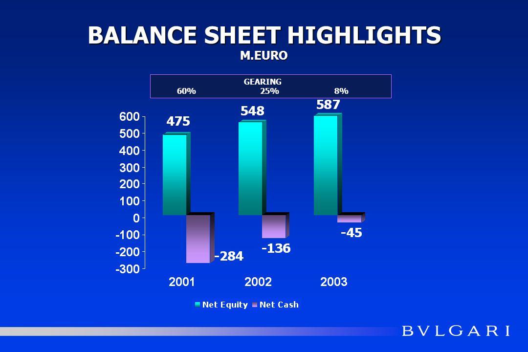 BALANCE SHEET HIGHLIGHTS M.EURO GEARING 60% 25% 8%