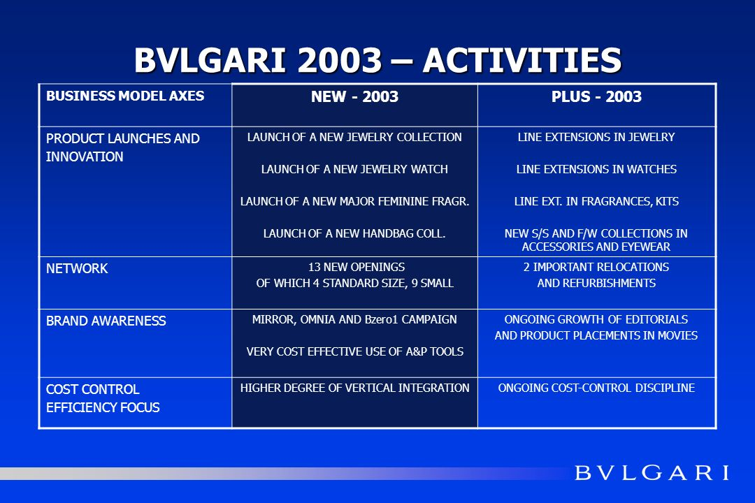 BVLGARI 2003 – ACTIVITIES BUSINESS MODEL AXES NEW - 2003PLUS - 2003 PRODUCT LAUNCHES AND INNOVATION LAUNCH OF A NEW JEWELRY COLLECTION LAUNCH OF A NEW JEWELRY WATCH LAUNCH OF A NEW MAJOR FEMININE FRAGR.
