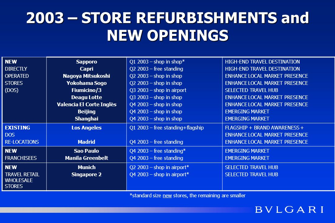 2003 – STORE REFURBISHMENTS and NEW OPENINGS NEW DIRECTLY OPERATED STORES (DOS) Sapporo Capri Nagoya Mitsukoshi Yokohama Sogo Fiumicino/3 Deagu Lotte Valencia El Corte Inglès Beijing Shanghai Q1 2003 – shop in shop* Q2 2003 – free standing Q2 2003 – shop in shop Q3 2003 – shop in airport Q3 2003 – shop in shop Q4 2003 – shop in shop HIGH-END TRAVEL DESTINATION ENHANCE LOCAL MARKET PRESENCE SELECTED TRAVEL HUB ENHANCE LOCAL MARKET PRESENCE EMERGING MARKET EXISTING DOS RE-LOCATIONS Los Angeles Madrid Q1 2003 – free standing+flagship Q4 2003 – free standing FLAGSHIP + BRAND AWARENESS + ENHANCE LOCAL MARKET PRESENCE NEW FRANCHISEES Sao Paulo Manila Greenbelt Q4 2003 – free standing* Q4 2003 – free standing EMERGING MARKET NEW TRAVEL RETAIL WHOLESALE STORES Munich Singapore 2 Q2 2003 – shop in airport* Q4 2003 – shop in airport* SELECTED TRAVEL HUB *standard size new stores, the remaining are smaller