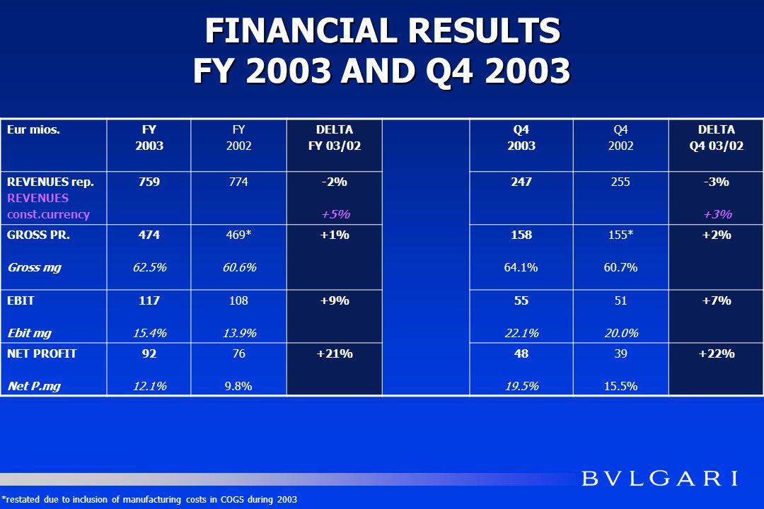 FINANCIAL RESULTS FY 2003 AND Q4 2003 Eur mios.FY 2003 FY 2002 DELTA FY 03/02 Q4 2003 Q4 2002 DELTA Q4 03/02 REVENUES rep. REVENUES const.currency 759