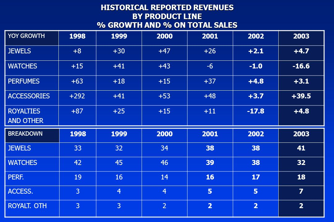 HISTORICAL REPORTED REVENUES BY PRODUCT LINE % GROWTH AND % ON TOTAL SALES YOY GROWTH 199819992000200120022003 JEWELS+8+30+47+26+2.1+4.7 WATCHES+15+41+43-6-16.6 PERFUMES+63+18+15+37+4.8+3.1 ACCESSORIES+292+41+53+48+3.7+39.5 ROYALTIES AND OTHER +87+25+15+11-17.8+4.8 BREAKDOWN 199819992000200120022003 JEWELS33323438 41 WATCHES424546393832 PERF.191614161718 ACCESS.344557 ROYALT.