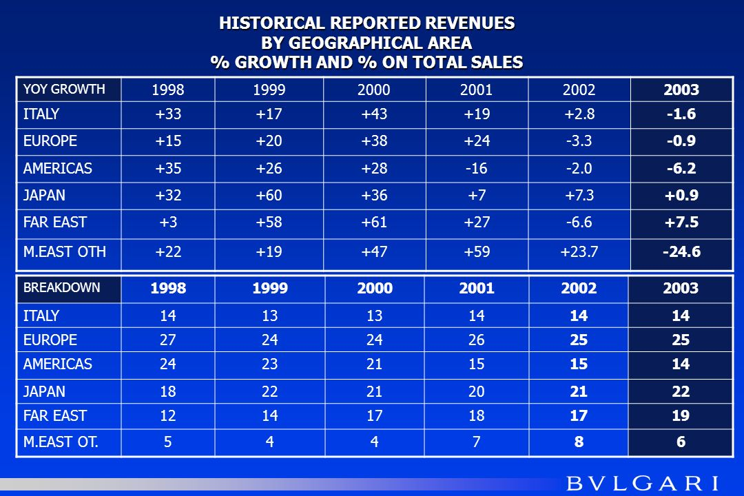 HISTORICAL REPORTED REVENUES BY GEOGRAPHICAL AREA % GROWTH AND % ON TOTAL SALES YOY GROWTH 199819992000200120022003 ITALY+33+17+43+19+2.8-1.6 EUROPE+15+20+38+24-3.3-0.9 AMERICAS+35+26+28-16-2.0-6.2 JAPAN+32+60+36+7+7.3+0.9 FAR EAST+3+58+61+27-6.6+7.5 M.EAST OTH+22+19+47+59+23.7-24.6 BREAKDOWN 199819992000200120022003 ITALY1413 14 EUROPE2724 2625 AMERICAS24232115 14 JAPAN182221202122 FAR EAST121417181719 M.EAST OT.544786