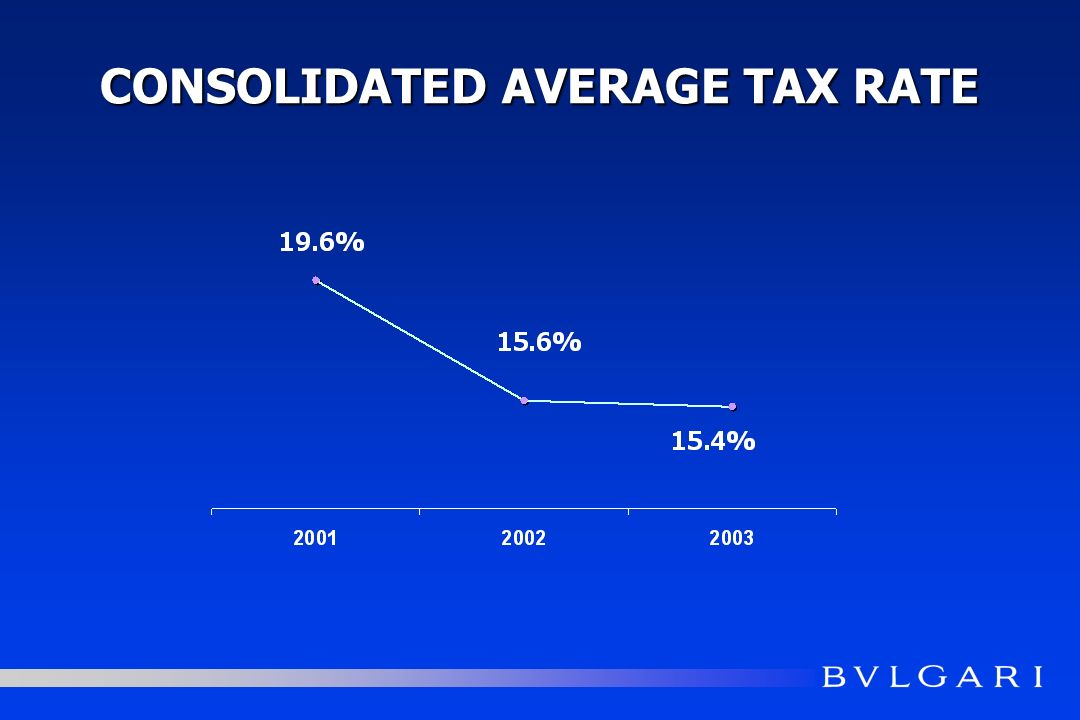 CONSOLIDATED AVERAGE TAX RATE