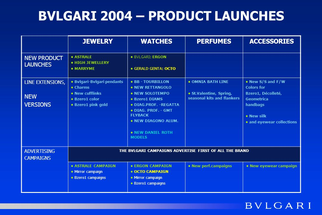 BVLGARI 2003 – PRODUCTION ACTIVITIESVERTICAL INTEGRATION RE-ENGINEERING BOTH ON l PRODUCTS l AND PROCESSES l ACQUISITION CROVA 50% ACQUISITION l INTERNAL JEWELRY ATELIER CAPACITY IMPROVEMENT l WATCHMAKING FIRST INTERNALLY PRODUCED MOVEMENTS FOR BVLGARI GROUP GRANDE COMPLICATION WATCHES l DIAMOND SOURCING PARTNERSHIP WITH LEVIEV GROUP TO SECURE TO BVLGARI DIAMONDS OF EXTRAORDINARY QUALITY AT HIGHLY COMPETITIVE PRICES