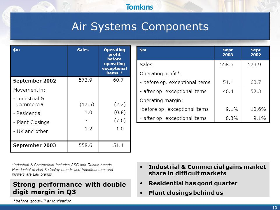 10 Air Systems Components $mSalesOperating profit before operating exceptional items * September 2002 Movement in: - Industrial & Commercial -Resident