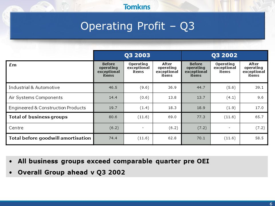 6 Operating Profit – Q3 Q3 2003Q3 2002 £m Before operating exceptional items Operating exceptional items After operating exceptional items Before oper