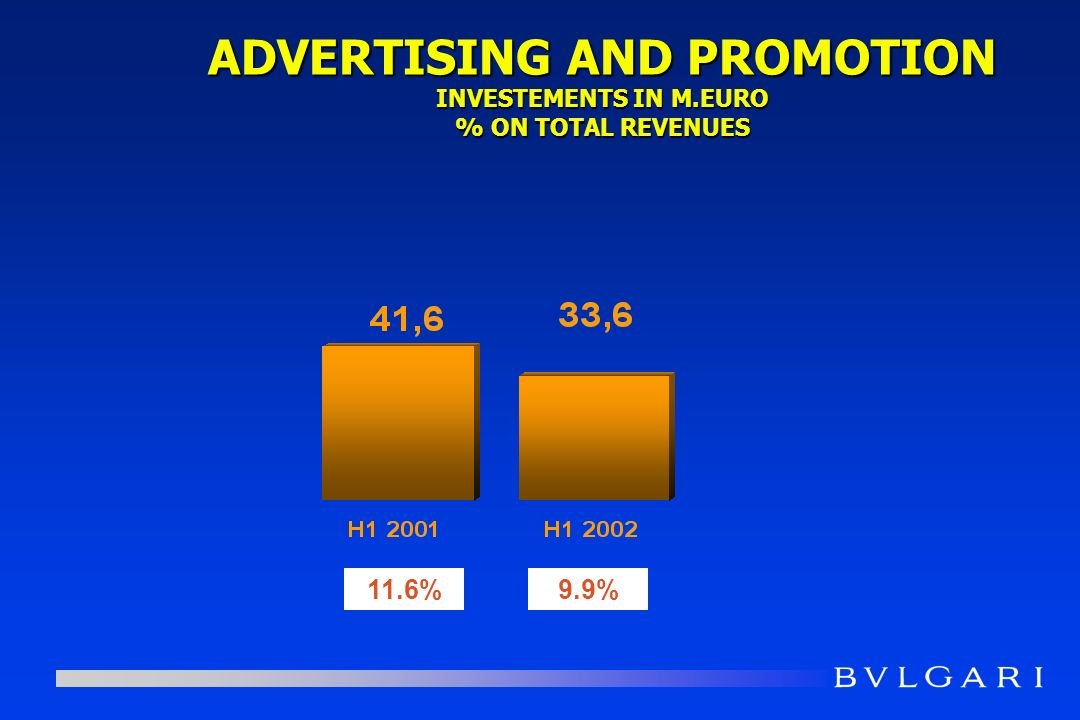 11.6%9.9% ADVERTISING AND PROMOTION INVESTEMENTS IN M.EURO % ON TOTAL REVENUES