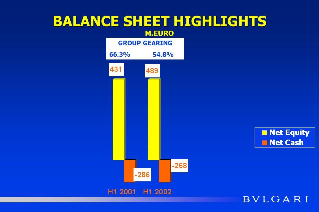 BALANCE SHEET HIGHLIGHTS M.EURO GROUP GEARING 66.3% 54.8%