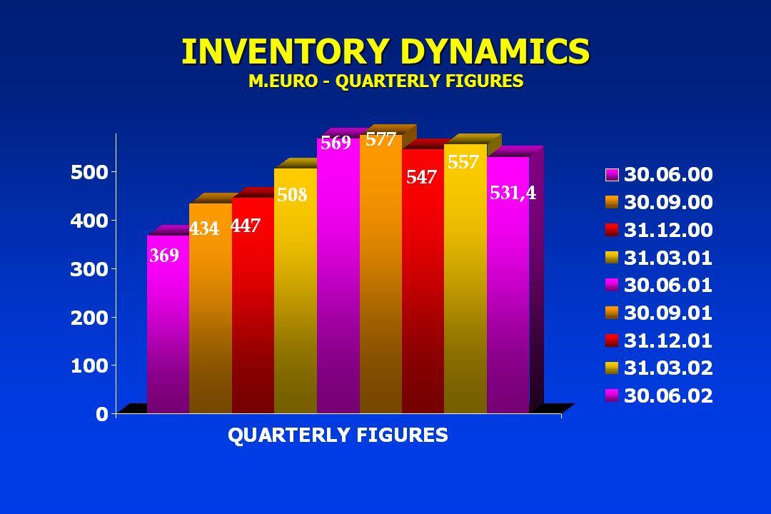 INVENTORY DYNAMICS M.EURO - QUARTERLY FIGURES
