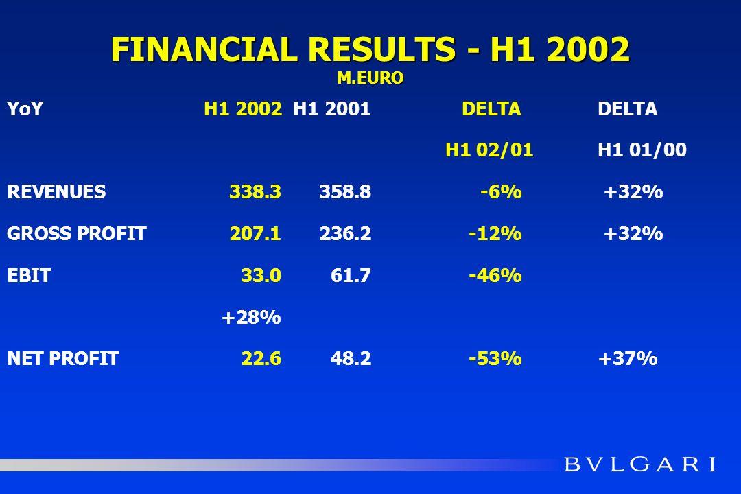 YoYH1 2002 H1 2001 DELTA DELTA H1 02/01 H1 01/00 REVENUES338.3 358.8 -6% +32% GROSS PROFIT207.1 236.2 -12% +32% EBIT33.0 61.7 -46% +28% NET PROFIT22.6 48.2 -53%+37% FINANCIAL RESULTS - H1 2002 M.EURO