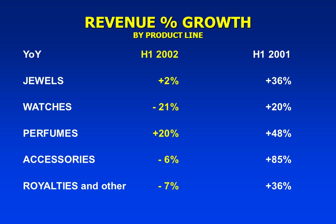 REVENUE % GROWTH BY PRODUCT LINE YoYH1 2002H1 2001 JEWELS +2%+36% WATCHES - 21%+20% PERFUMES +20%+48% ACCESSORIES- 6%+85% ROYALTIES and other- 7%+36%