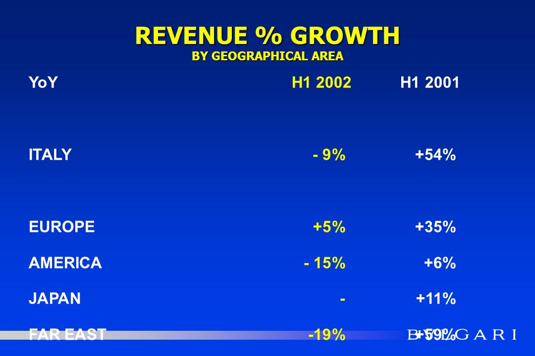 REVENUE % GROWTH BY GEOGRAPHICAL AREA YoYH1 2002H1 2001 ITALY- 9%+54% EUROPE+5%+35% AMERICA- 15%+6% JAPAN -+11% FAR EAST-19%+59% M. EAST-OTHER+5%+82%