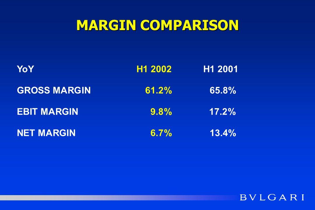 MARGIN COMPARISON YoYH1 2002H1 2001 GROSS MARGIN61.2%65.8% EBIT MARGIN9.8%17.2% NET MARGIN6.7%13.4%