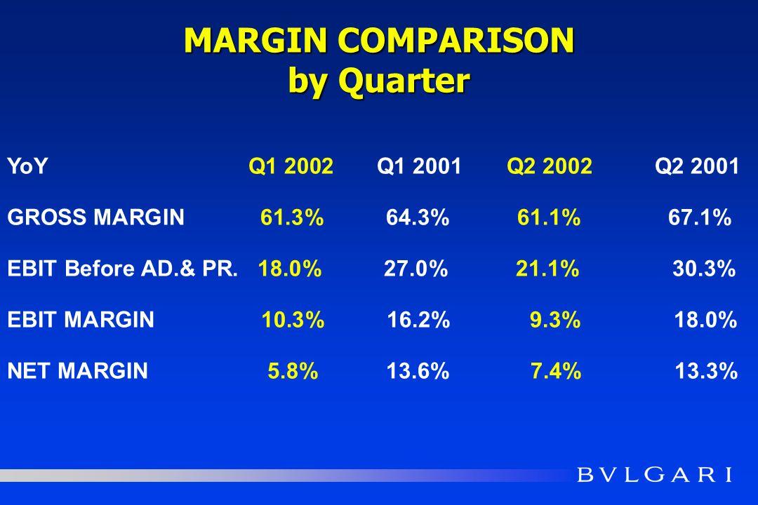 MARGIN COMPARISON by Quarter YoY Q1 2002 Q1 2001 Q2 2002 Q2 2001 GROSS MARGIN 61.3% 64.3% 61.1% 67.1% EBIT Before AD.& PR.