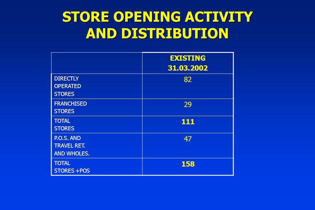 STORE OPENING ACTIVITY AND DISTRIBUTION EXISTING 31.03.2002 DIRECTLY OPERATED STORES 82 FRANCHISED STORES 29 TOTAL STORES 111 P.O.S.