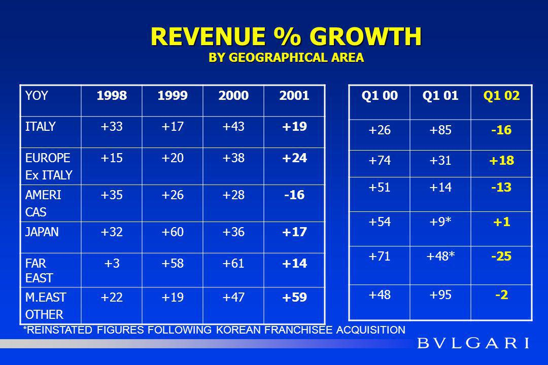 REVENUE % GROWTH BY GEOGRAPHICAL AREA YOY1998199920002001 ITALY+33+17+43+19 EUROPE Ex ITALY +15+20+38+24 AMERI CAS +35+26+28-16 JAPAN+32+60+36+17 FAR EAST +3+58+61+14 M.EAST OTHER +22+19+47+59 Q1 00Q1 01Q1 02 +26+85-16 +74+31+18 +51+14-13 +54+9*+1 +71+48*-25 +48+95-2 *REINSTATED FIGURES FOLLOWING KOREAN FRANCHISEE ACQUISITION
