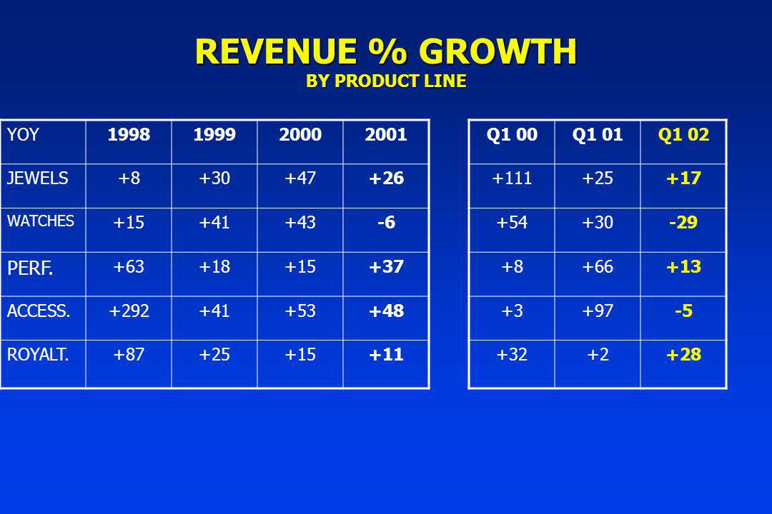 REVENUE % GROWTH BY PRODUCT LINE YOY1998199920002001 JEWELS+8+30+47+26 WATCHES +15+41+43-6 PERF.