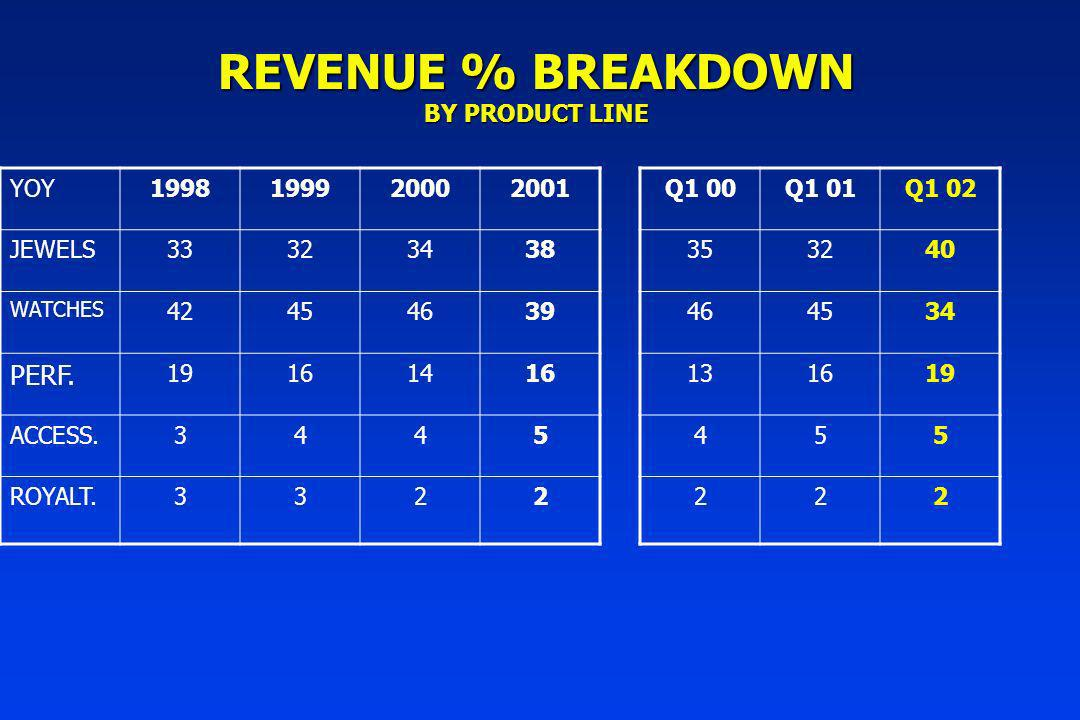 REVENUE % BREAKDOWN BY PRODUCT LINE YOY JEWELS WATCHES PERF.