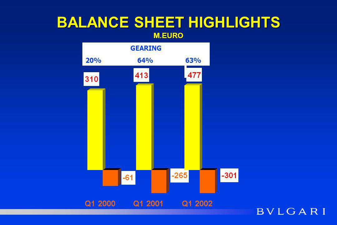 BALANCE SHEET HIGHLIGHTS M.EURO GEARING 20% 64% 63%