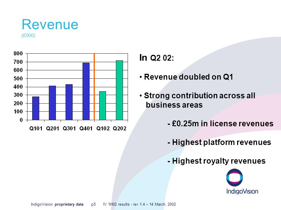 IndigoVision proprietary data p5 IV 1H02 results - rev 1.4 – 14 March, 2002 Revenue (£000) In Q2 02: Revenue doubled on Q1 Strong contribution across all business areas - £0.25m in license revenues - Highest platform revenues - Highest royalty revenues