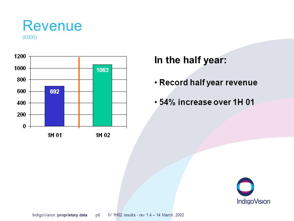 IndigoVision proprietary data p6 IV 1H02 results - rev 1.4 – 14 March, 2002 Revenue (£000) In the half year: Record half year revenue 54% increase over 1H 01
