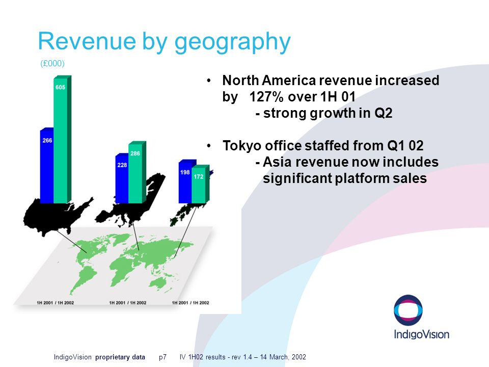 IndigoVision proprietary data p7 IV 1H02 results - rev 1.4 – 14 March, 2002 Revenue by geography (£000) North America revenue increased by 127% over 1H 01 - strong growth in Q2 Tokyo office staffed from Q Asia revenue now includes significant platform sales