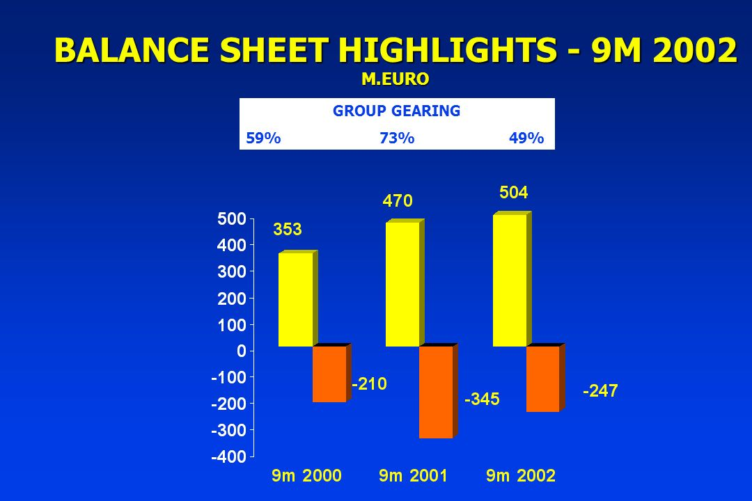 BALANCE SHEET HIGHLIGHTS - 9M 2002 M.EURO GROUP GEARING 59%73% 49%