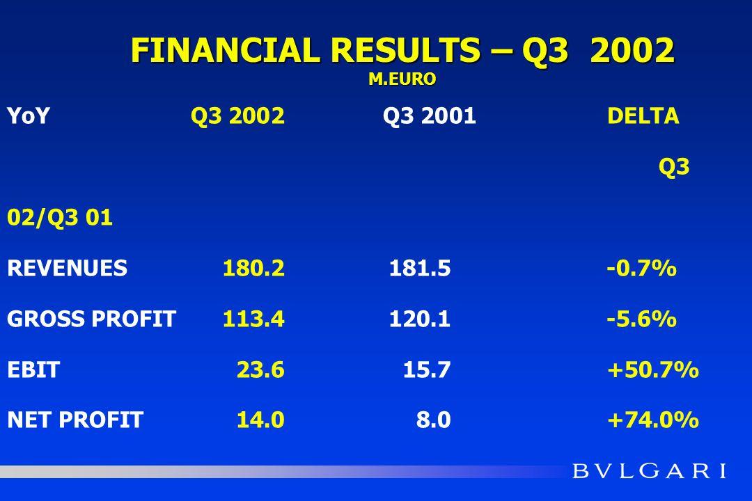 YoYQ3 2002 Q3 2001 DELTA Q3 02/Q3 01 REVENUES180.2181.5-0.7% GROSS PROFIT113.4120.1-5.6% EBIT23.615.7+50.7% NET PROFIT14.08.0+74.0% FINANCIAL RESULTS – Q3 2002 M.EURO