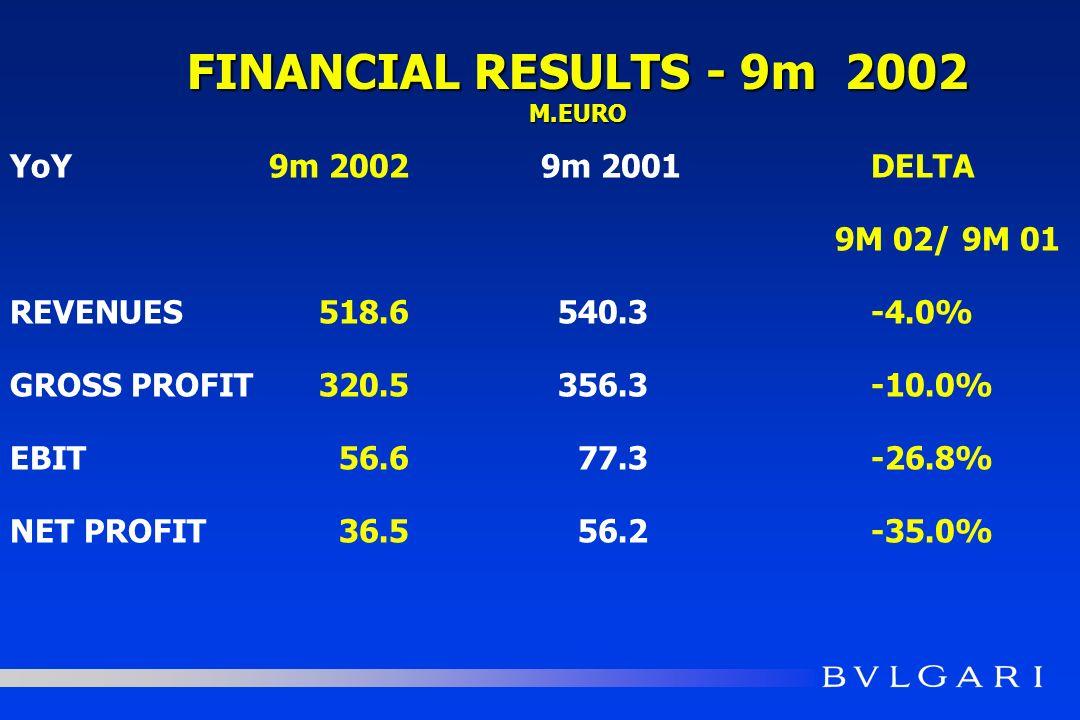 YoY9m 20029m 2001DELTA 9M 02/ 9M 01 REVENUES518.6540.3-4.0% GROSS PROFIT320.5356.3-10.0% EBIT56.677.3-26.8% NET PROFIT36.556.2-35.0% FINANCIAL RESULTS - 9m 2002 M.EURO