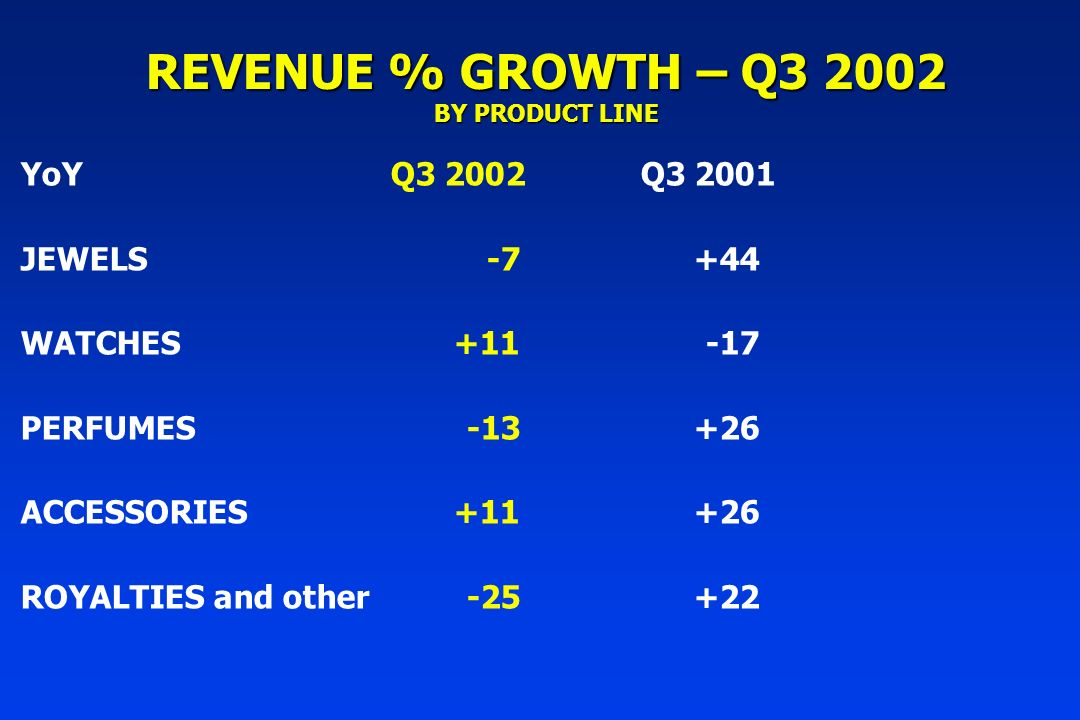 REVENUE % GROWTH – Q3 2002 BY PRODUCT LINE YoYQ3 2002Q3 2001 JEWELS -7+44 WATCHES +11-17 PERFUMES -13+26 ACCESSORIES+11+26 ROYALTIES and other-25+22