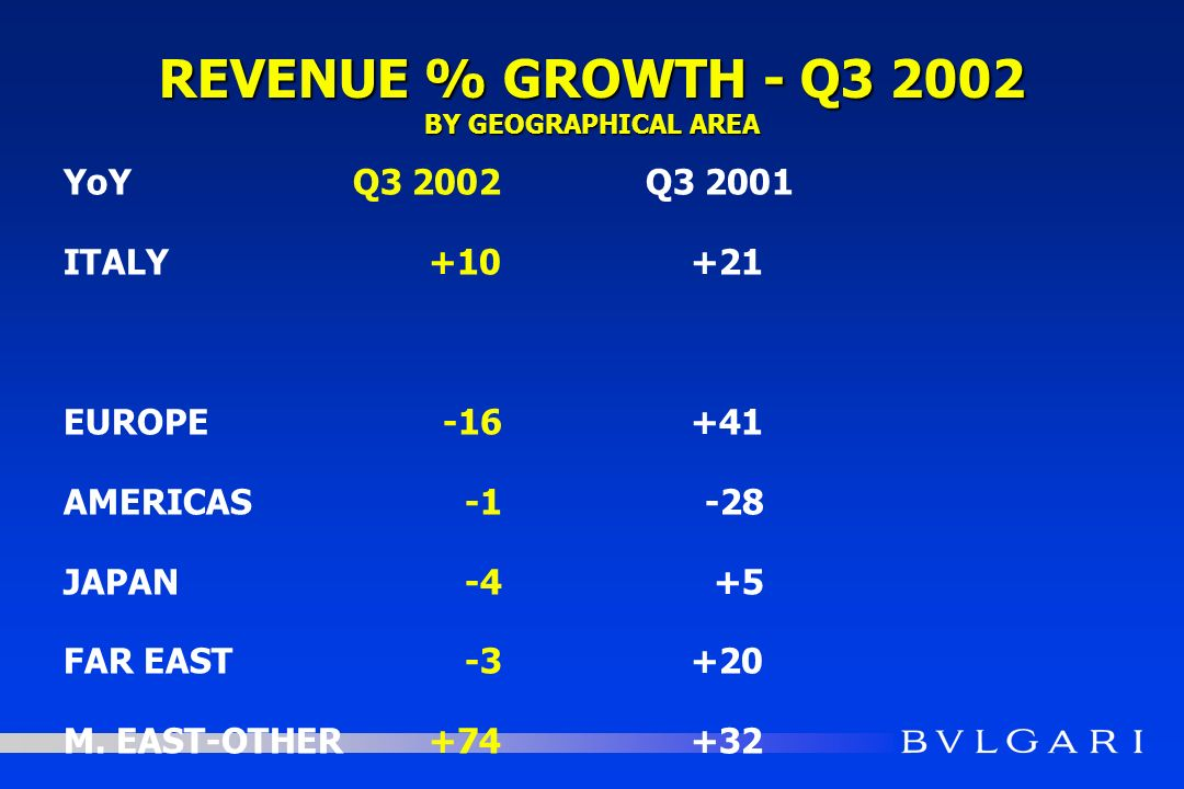REVENUE % GROWTH - Q3 2002 BY GEOGRAPHICAL AREA YoYQ3 2002Q3 2001 ITALY+10+21 EUROPE-16+41 AMERICAS-1-28 JAPAN -4+5 FAR EAST-3+20 M. EAST-OTHER+74+32