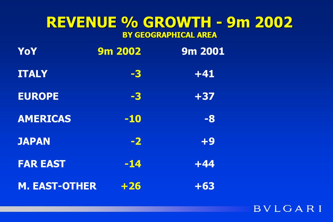REVENUE % GROWTH - 9m 2002 BY GEOGRAPHICAL AREA YoY9m 20029m 2001 ITALY-3+41 EUROPE-3+37 AMERICAS-10-8 JAPAN -2+9 FAR EAST-14+44 M. EAST-OTHER+26+63