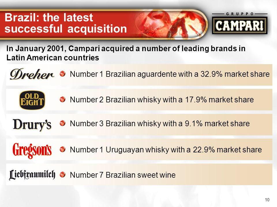 10 Number 2 Brazilian whisky with a 17.9% market share Number 3 Brazilian whisky with a 9.1% market share Number 1 Uruguayan whisky with a 22.9% marke