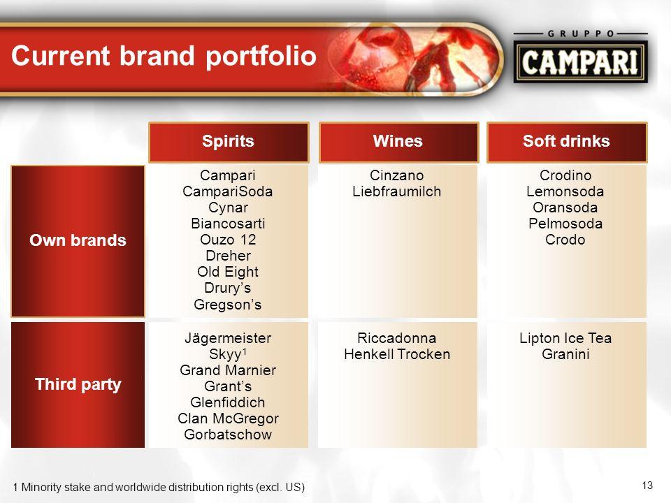 13 Current brand portfolio Soft drinksWinesSpirits Own brands Campari CampariSoda Cynar Biancosarti Ouzo 12 Dreher Old Eight Drurys Gregsons Cinzano L