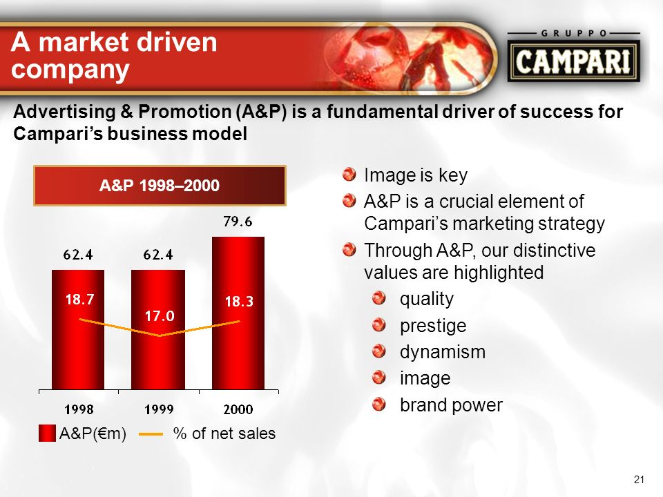 21 A market driven company Image is key A&P is a crucial element of Camparis marketing strategy Through A&P, our distinctive values are highlighted qu