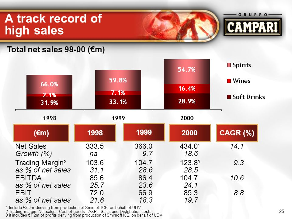 25 A track record of high sales Total net sales 98-00 (m) (m)1998 1999 2000CAGR (%) Net Sales 333.5366.0434.0 1 14.1 Growth (%)na9.718.6 1 Include 3.0