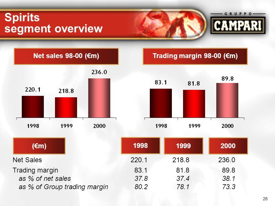 26 Spirits segment overview Net sales 98-00 (m)Trading margin 98-00 (m) (m) 1998 19992000 Net Sales 220.1218.8236.0 Trading margin 83.181.889.8 as % o
