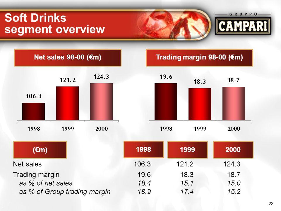 28 Soft Drinks segment overview Net sales 98-00 (m)Trading margin 98-00 (m) (m) 1998 19992000 Net sales106.3121.2124.3 Trading margin19.618.318.7 as %