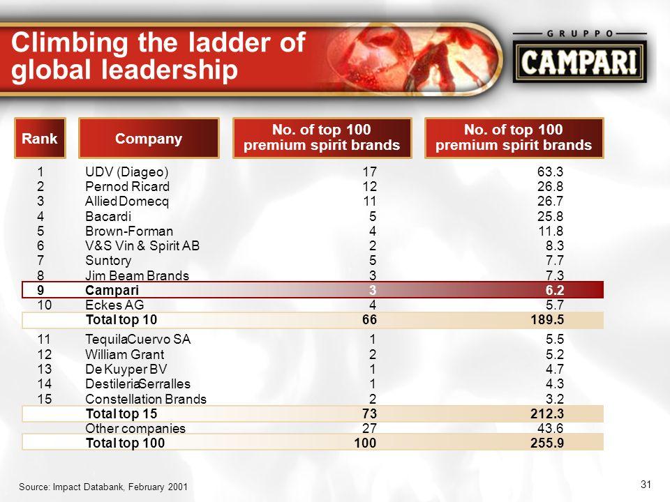 31 RankCompany No. of top 100 premium spirit brands Climbing the ladder of global leadership 9Campari36.2 Source: Impact Databank, February 2001 1UDV