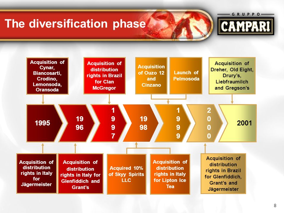 8 The diversification phase 20002000 Acquisition of distribution rights in Brazil for Glenfiddich, Grants and Jägermeister 19 96 Acquisition of distri