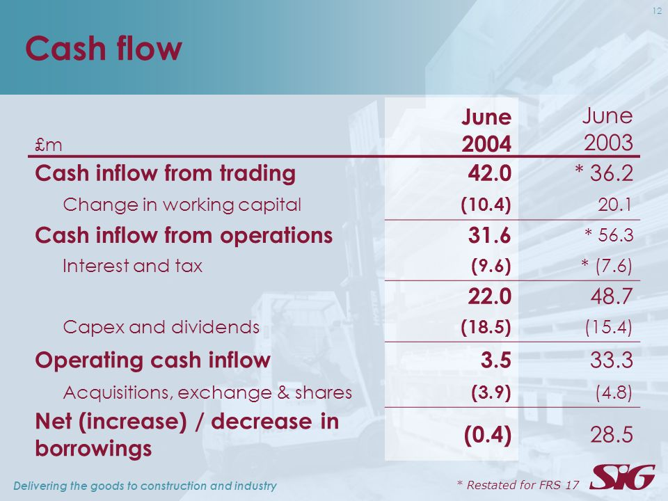 Delivering the goods to construction and industry 12 Cash flow £m June 2004 June 2003 Cash inflow from trading42.0 * 36.2 Change in working capital (10.4) 20.1 Cash inflow from operations31.6 * 56.3 Interest and tax (9.6) * (7.6) 22.0 48.7 Capex and dividends (18.5) (15.4) Operating cash inflow3.5 33.3 Acquisitions, exchange & shares (3.9) (4.8) Net (increase) / decrease in borrowings (0.4) 28.5 * Restated for FRS 17