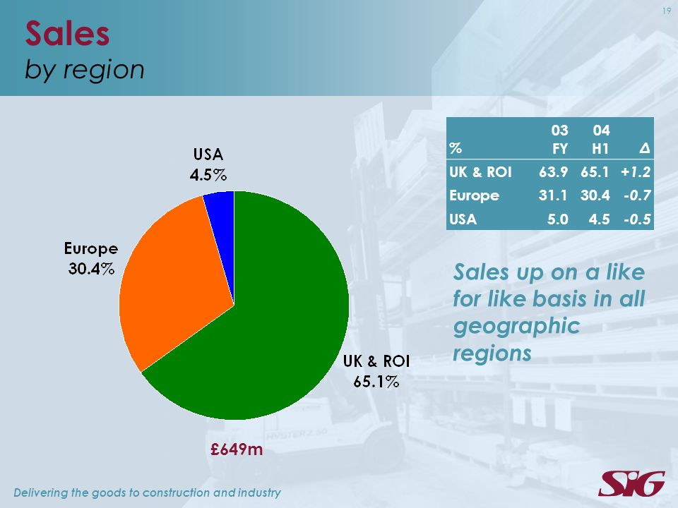 Delivering the goods to construction and industry 19 Sales by region % 03 FY 04 H1 Δ UK & ROI Europe USA £649m Sales up on a like for like basis in all geographic regions
